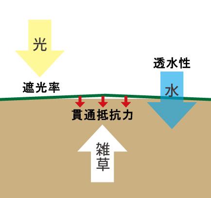 ザバーン・プランテックス防草シート 特徴 (2)