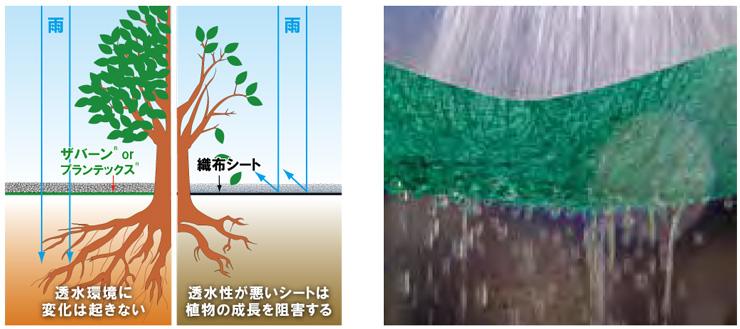 ザバーン・プランテックス防草シート 特徴 (6)