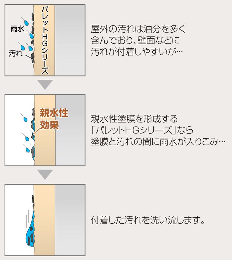 パレットHG ローラー塗りタイプ 防汚効果