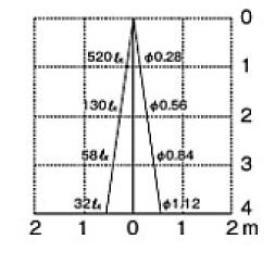 ポージィスポットライト UA11001 052ブラウン 照度