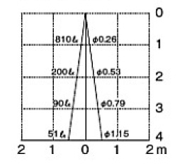 ポージィスポットライト UA11002 052ブラウン 照度