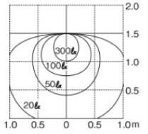 ポージィウォールライトUA01001 鉛直面照度