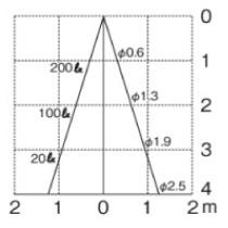 ポージィスポットライトUNDOL-5206 水平面照度