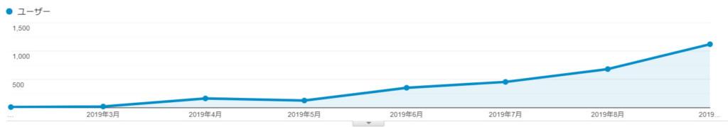 2019年9月の訪問者数