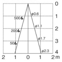 ポージィスポットライトUNDOL-4668Y 水平面照度