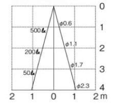 ポージィスポットライトUNDOL4670Y 水平面照度
