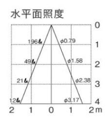 ポージィスポットライトUNOG25457 水平面照度