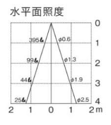 5209YS-照度