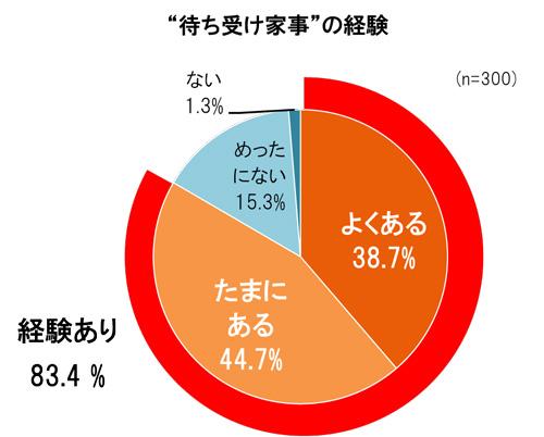 LIXIL宅配ボックス調査 (1)