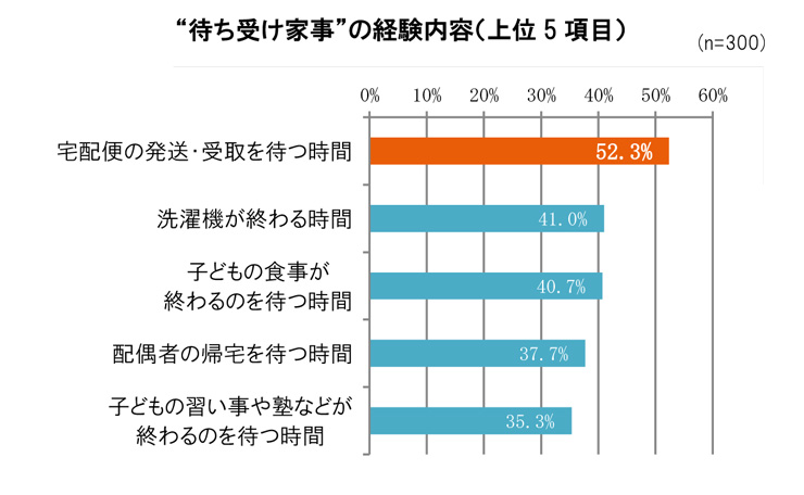 LIXIL宅配ボックス調査 (2)