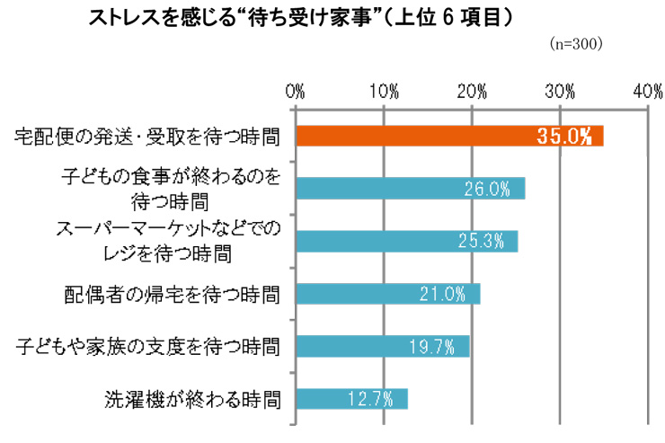 LIXIL宅配ボックス調査 (3)