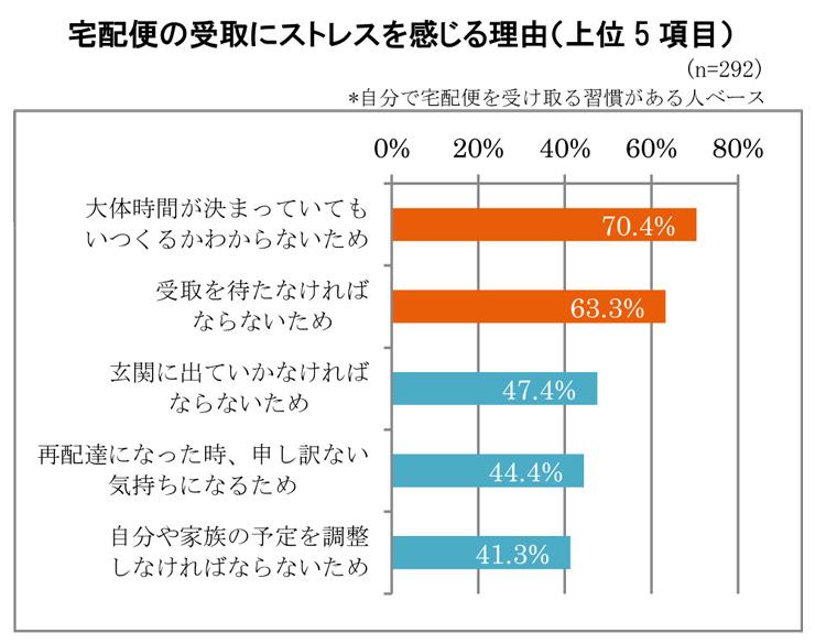 LIXIL宅配ボックス調査 (4)