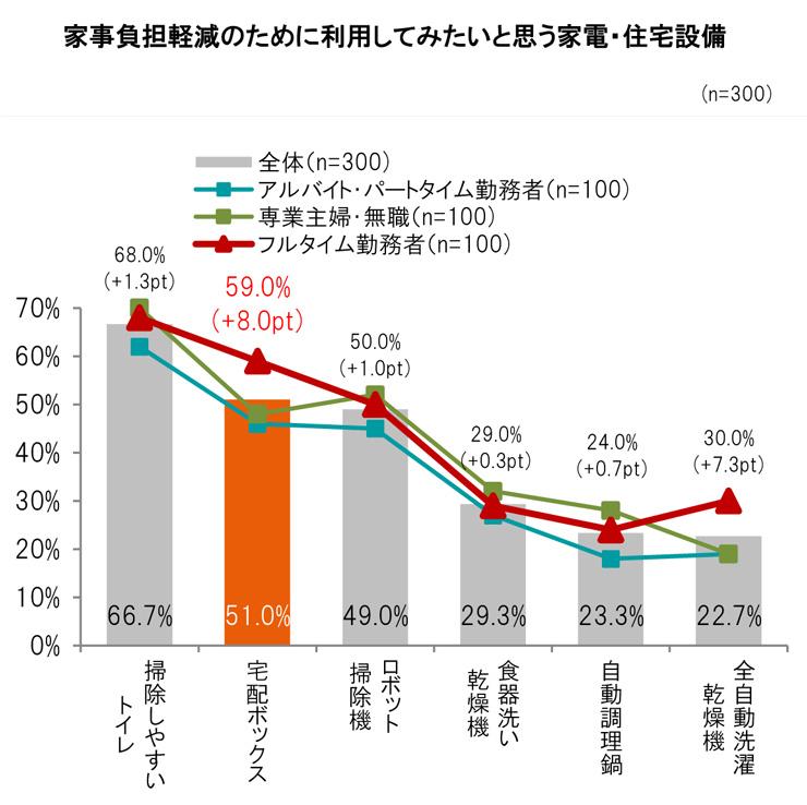 LIXIL宅配ボックス調査 (5)