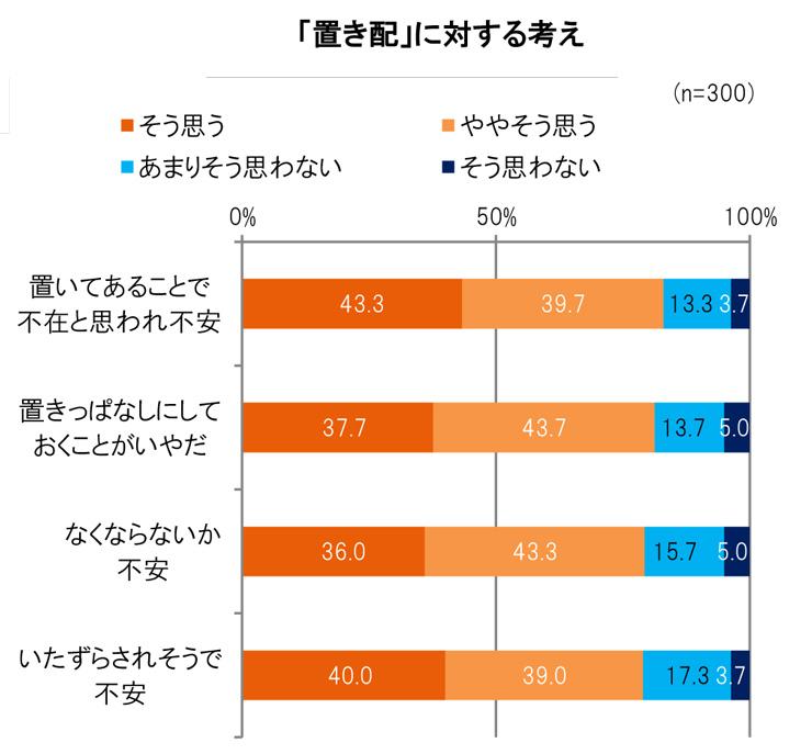 LIXIL宅配ボックス調査 (6)