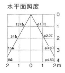 UNOG254340LD 水平面照度