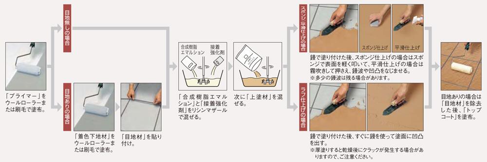 エクランEX 施工方法