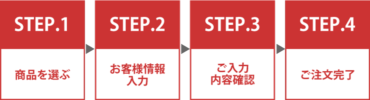STEPの流れ